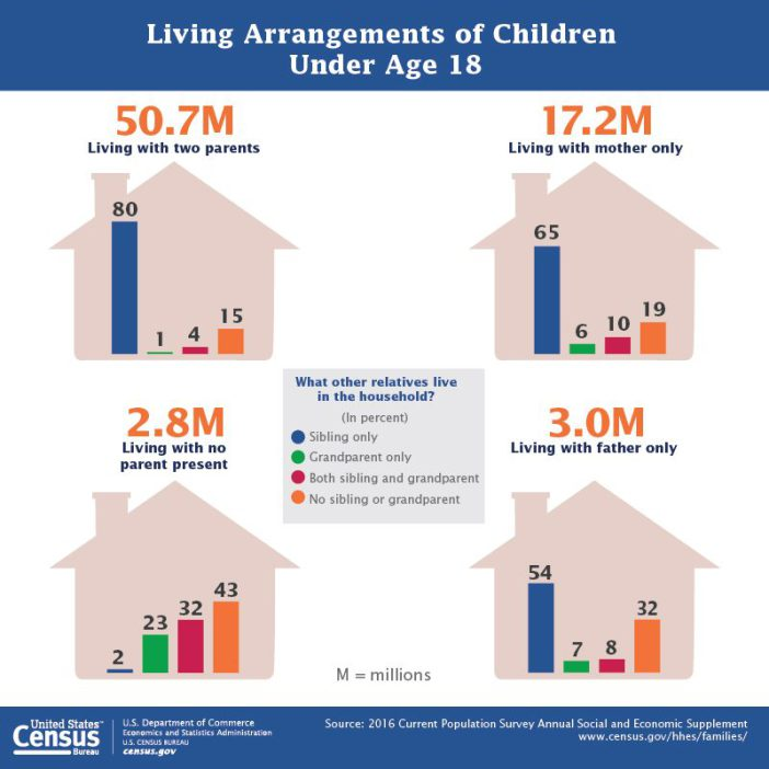 living-arrangements-for-kids