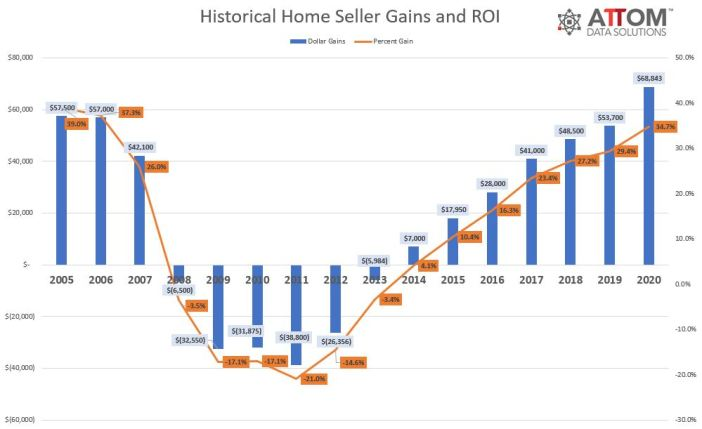 Historical Home Seller Gains and ROI