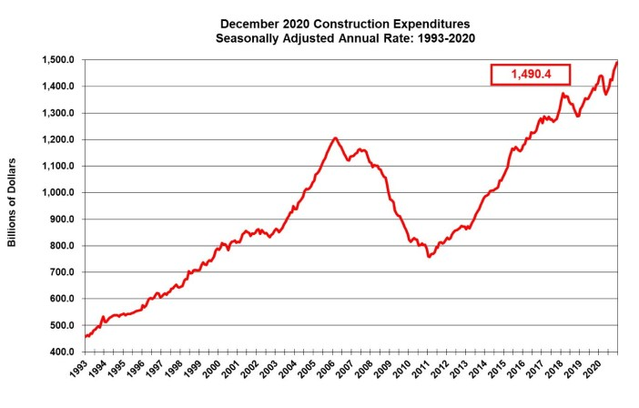 december construction expenditures