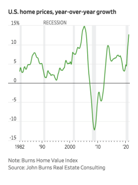 U.S. home prices year over year growth