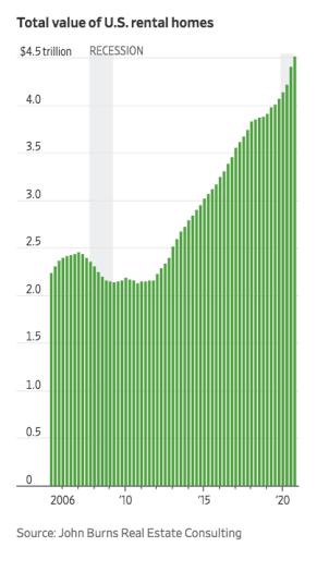 Total value of U.S. rental homes
