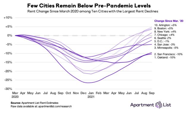 Few cities' rent remain below pre-pandemic levels